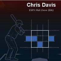 クリス・デービス2013全投手2ストライクにおけるスピードボール打率