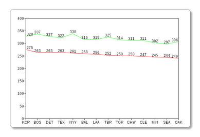 2011ア・リーグ 打率と出塁率の比例関係(ビジター)