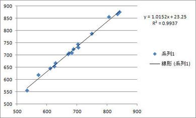 チーム総得点と総RBIの相関(2011ア・リーグ)