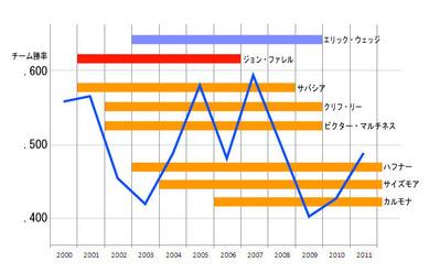 クリーブランドの勝率変遷とジョン・ファレル