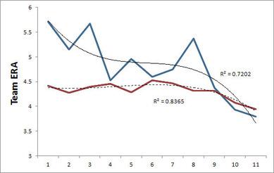 リーグとテキサスのERAの変遷比較