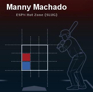 2013直近30ゲーム マニー・マチャド左投手全球種長打