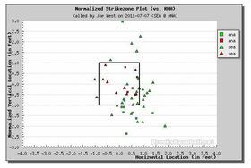 2011年7月7日 球審ジョー・ウエストの右打者のゾーン