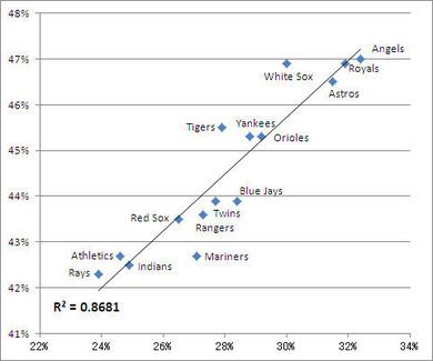 ボールを振る率とスイング率の関係
