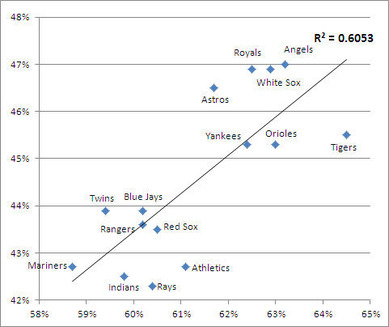 ストライクを振る率とスイング率との関係