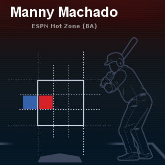2013全ゲーム マニー・マチャド左投手チェンジアップ打率