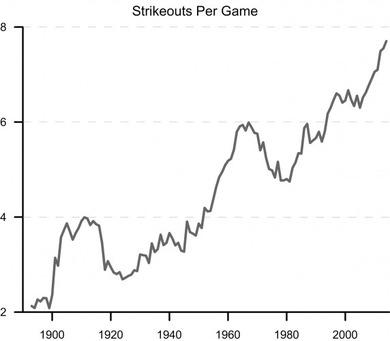 MLB100年史における三振数の激増