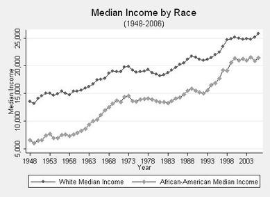 アフリカ系と欧米系白人の中流家庭の年収比較