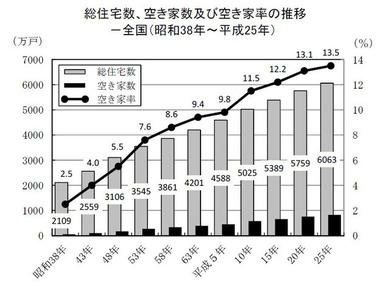 日本の「空き家率」の推移
