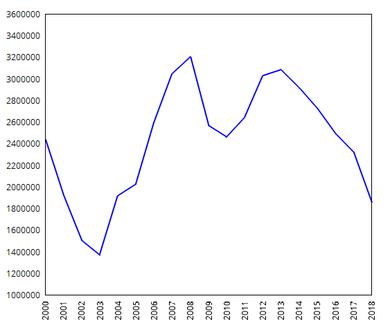 2000年以降のデトロイト・タイガースの観客動員数