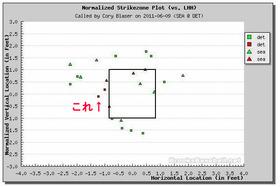 2011年6月10日 球審Cory Blaserの判定マップ(3回表まで)