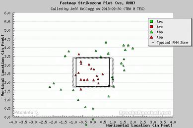 2013年9月30日デビッド・プライス対右打者