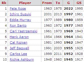 デビュー13シーズン通算2000試合出場まで、あと3試合