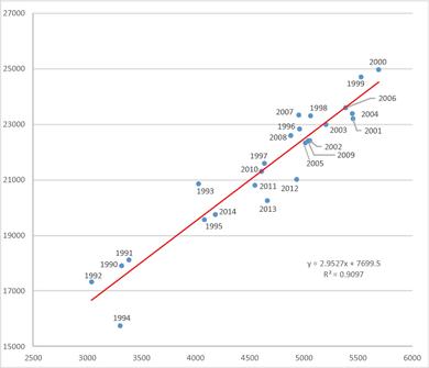 この25年間のホームラン数と得点総数の関係(1990-2014)