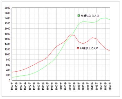 65歳以上人口と75歳人口の比較