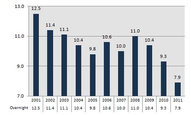 2000年代MLBオールスター視聴率の推移