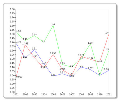 テキサスのPFとHR率・被HR率 2001年から2011年まで