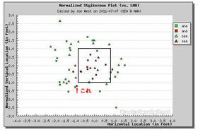 2011年7月7日 球審ジョー・ウエストの左打者のゾーン