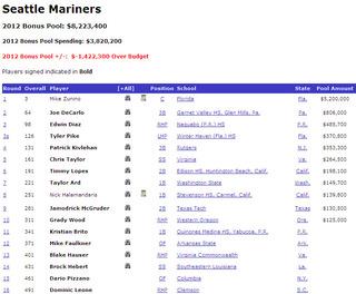 マリナーズ2012ドラフト収支(Baseball America 6月21日現在)