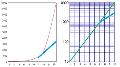 2つならべたグラフ変化型
