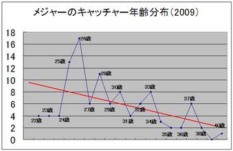 メジャーのキャッチャーの年齢分布図(2009)