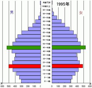 1995年の人口ピラミッド