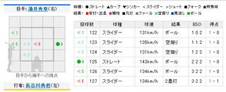 2011年11月5日 ソフトバンク対西武 第3戦 10回裏 打者;長谷川