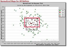 2011年6月9日 球審Marvin Hudsonの「横長ゾーン」を明示した図