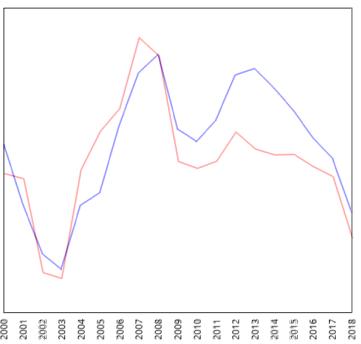 2000年以降のMLBとDETの観客動員数の相関