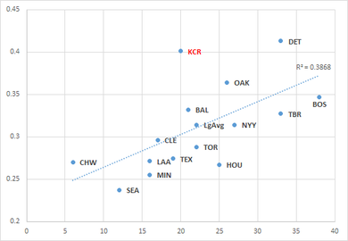 2015シーズン4月13日までの四球数とOBPの相関