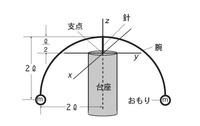 大阪大学2011年度大学院物理学科入試問題に出題された「やじろべえ」