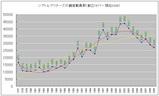 創立時以来のマリナーズ観客動員数推移グラフ