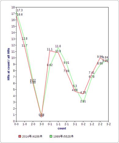カウント別のホームラン% 1999年vs2014年