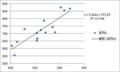 チーム総得点数と総ホームラン数の決定係数(2011ア・リーグ)