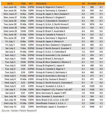 2011女子ワールドカップ全視聴率(決勝のぞく)