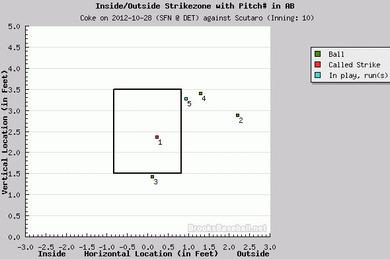 2012年10月28日 WS Game 4 10回表 スクータロ 3球目の判定