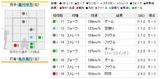 2010年10月17日 阪神vs.巨人 8回表 3人目打者 亀井