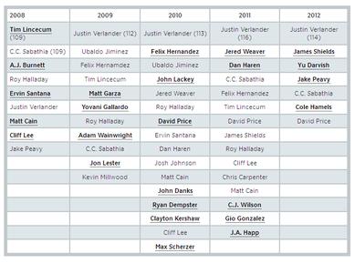 1試合平均105球以上投げる先発投手の数 2008—2012