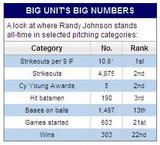ランディ・ジョンソンの22年間のキャリアの記録