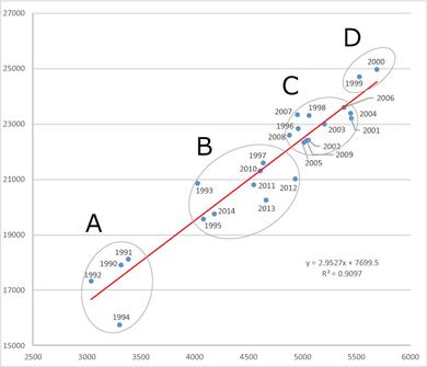 ホームラン数と得点総数の関係 4グループ推移(1990-2014)