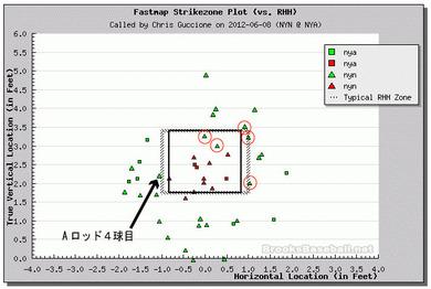 2012年6月8日サンタナのAロッド4球目PitchFXデータ