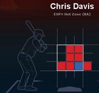 クリス・デービス 2013全投手アヘッドカウント全球種打率