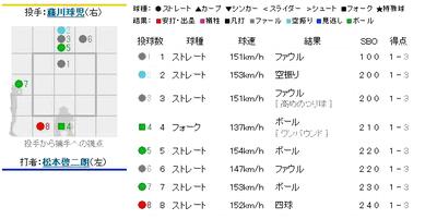 2010年9月30日 阪神対横浜 9回表 打者:松本 投手:藤川