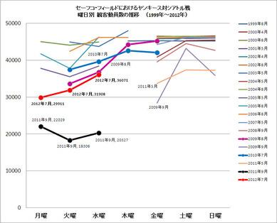 セーフコでのシアトル対ヤンキース観客動員数推移(2012年7月まで)