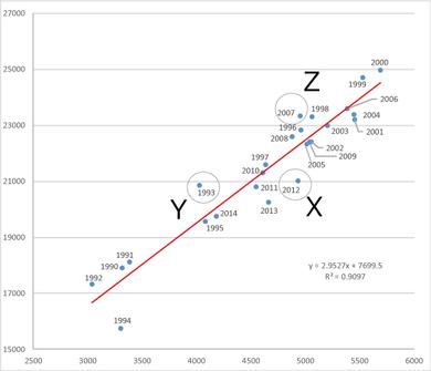 ホームラン数と得点総数の関係 3グループ比較(1990-2014)
