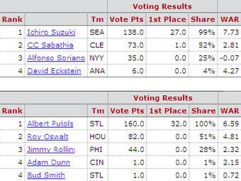 2001年新人王投票結果