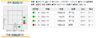 2011年4月21日 阪神vs.巨人8回表高橋由伸フォアボール