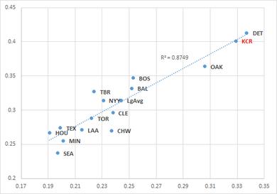 2015シーズン4月13日までの打率とOBPの相関