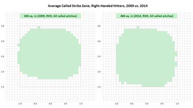 右バッターのストライクゾーン比較2009vs2014