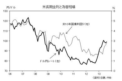 日米の金利差と為替レートの関係